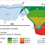 A malapai 1. és 2. verem oldalnézeti geológiai térképe. Pickering et al. 2011 nyomán