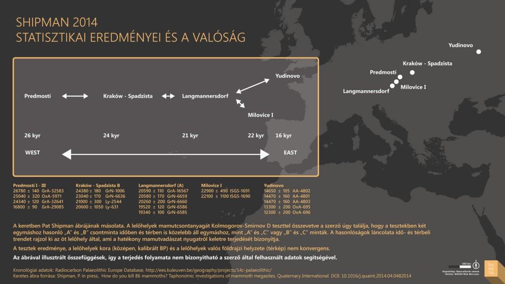 Mamut mega-lelőhelyek: Shipman és a földrajz